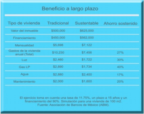 beneficio a largo plazo